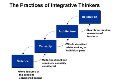 ALL about Integrative Thinking - 12manage